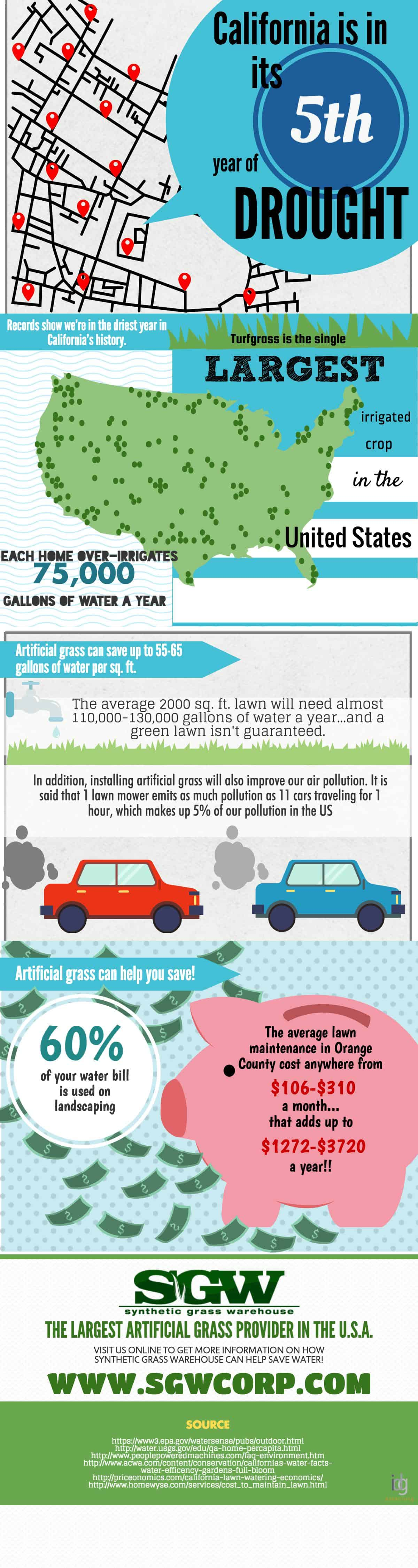 sgw-drought-infographic